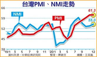 12月PMI續揚 製造業全面轉好