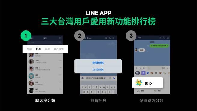 LINE 2020 台灣用戶愛用新功能榜單前三名。(摘自LINE官網)