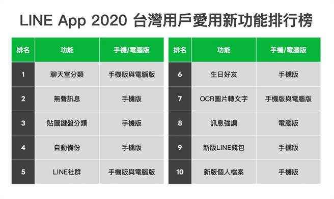LINE 2020 台灣用戶愛用新功能榜單。(摘自LINE官網)