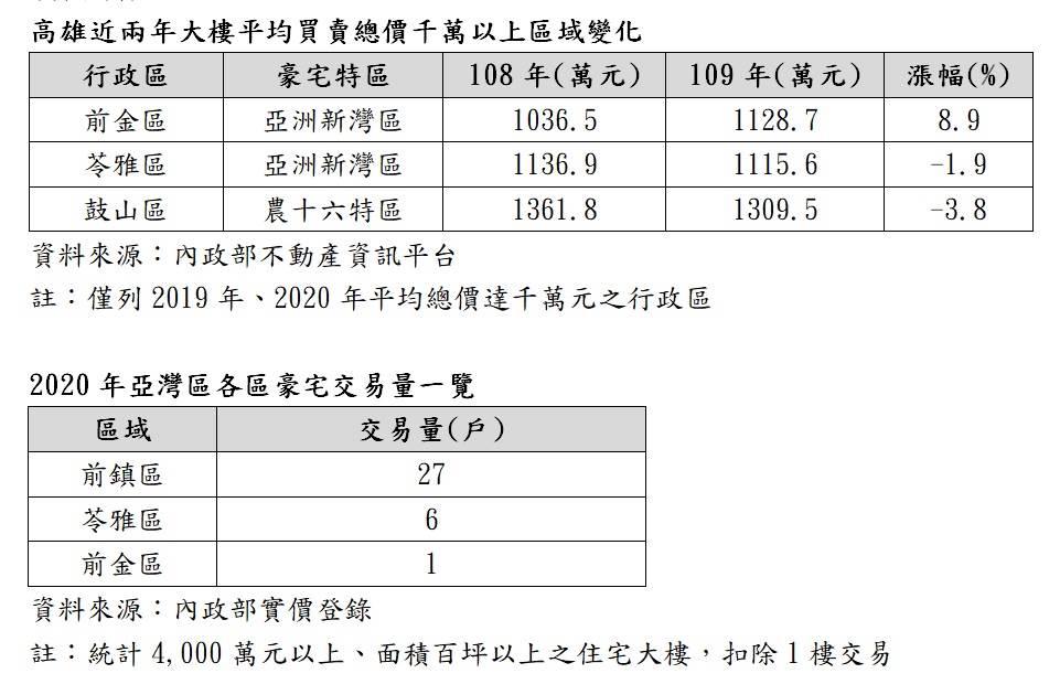 高雄豪宅交易統計表