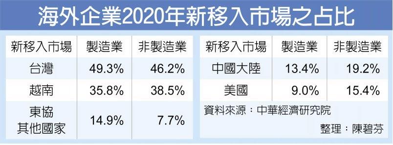 海外企業2020年新移入市場之占比