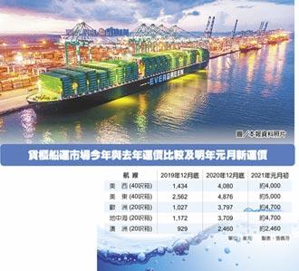 歐洲線貨櫃船運價 漲幅縮水