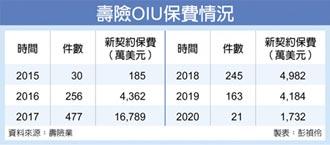 疫波波 Q4保險OIU業績掛零