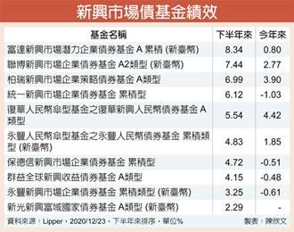 經濟復甦 新興債落後補漲