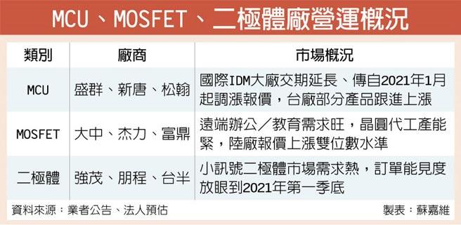 MCU、MOSFET、二極體廠營運概況