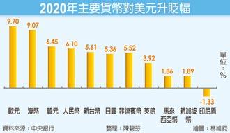 新台幣2020年有感升值5.61%