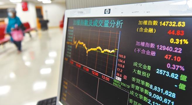 台股昨日封關收紅,加權指數收在14732.53點,上漲44.83點,2020年台股不畏疫情逆勢猛漲。(顏謙隆攝)