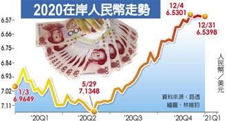 全年升逾6% 人民幣力守6.5紅線