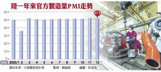 陸12月製造業PMI跌 遜預期