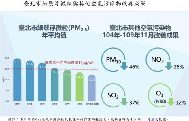 空氣品質媲美花東!北市PM2.5連3年符合國家標準  晉升二級防制區。(北市環保局提供/吳康瑋台北傳真)