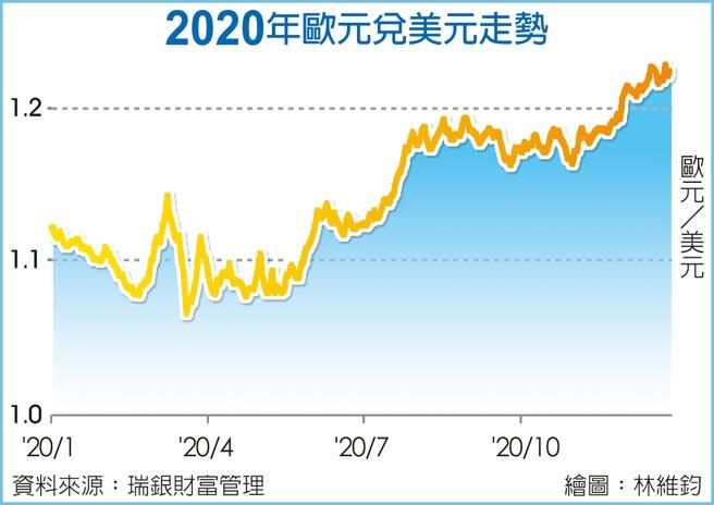 2020年歐元兌美元走勢
