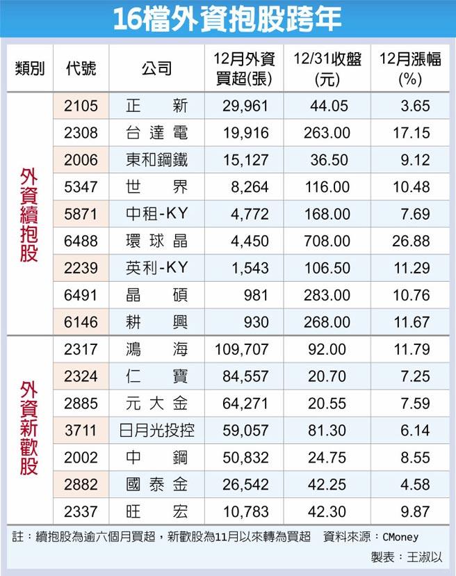 16檔外資抱股跨年