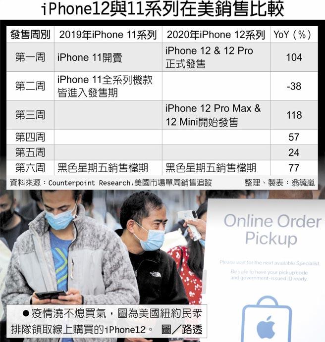 iPhone12與11系列在美銷售比較 疫情澆不熄買氣,圖為美國紐約民眾排隊領取線上購買的iPhone12。圖/路透