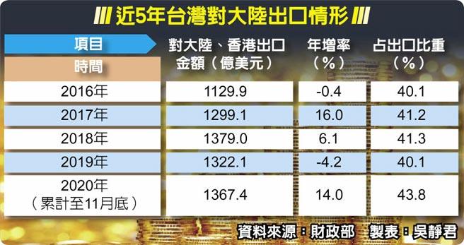 近5年台灣對大陸出口情形