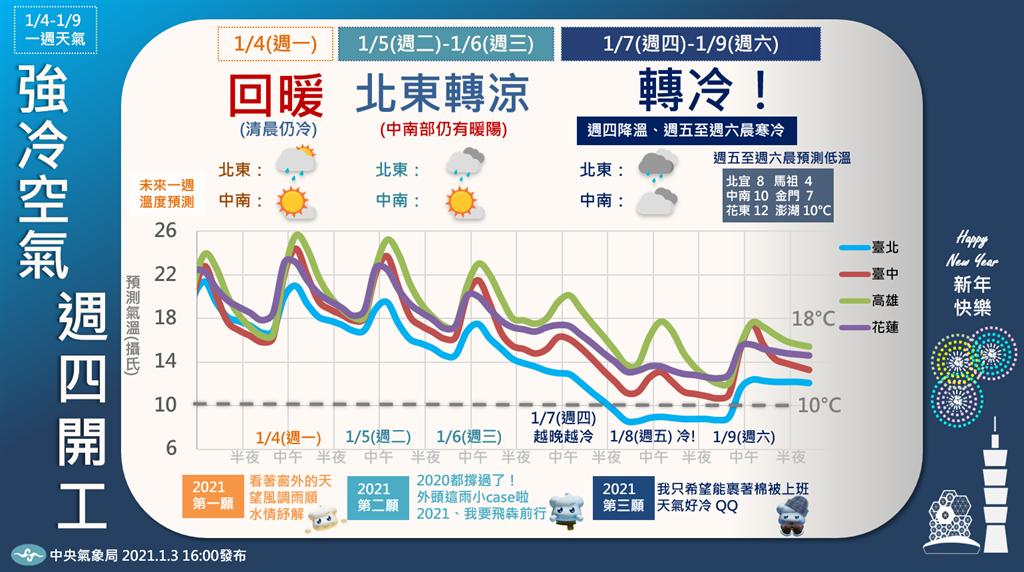 氣象局粉專po出一張圖顯示,周四起開即降溫,且愈晚愈冷,在周五、六清晨達到最低溫。(圖擷自報天氣-中央氣象局)