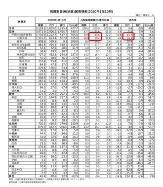 糗 南韓媒體讚台不靠大陸 蔡政府自爆數據狠打臉