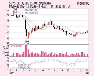 上海银 获利添新引擎