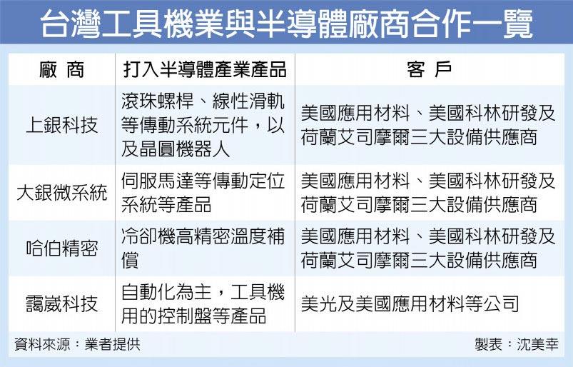 台灣工具機業與半導體廠商合作一覽