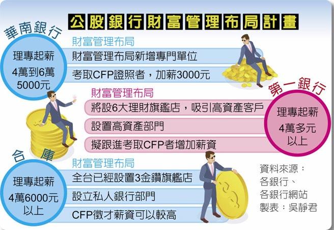 公股銀行財富管理布局計畫