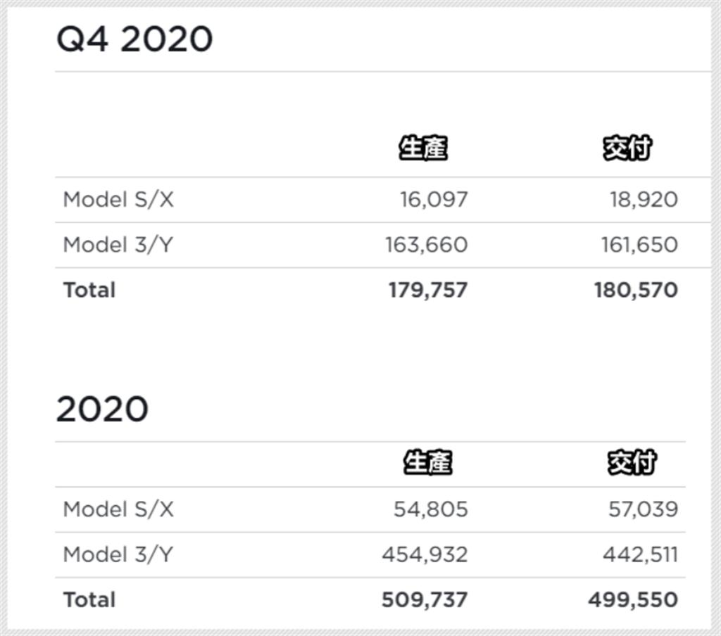 特斯拉第四季交車 18 萬輛!2020 年度五十萬輛叩關成功,再寫成軍最佳紀錄