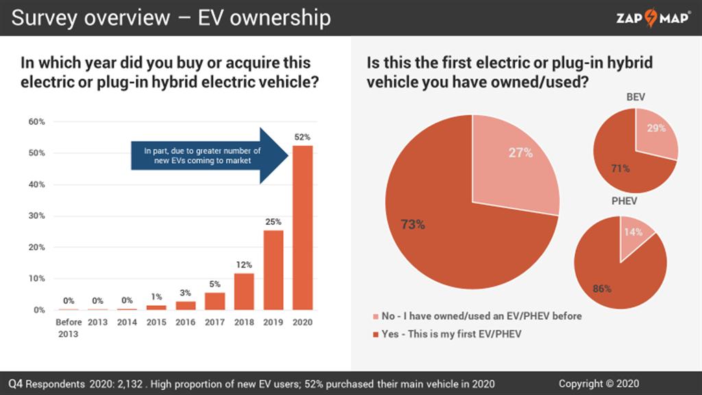 開過回不去!調查顯示九成電動車主不想再開燃油車