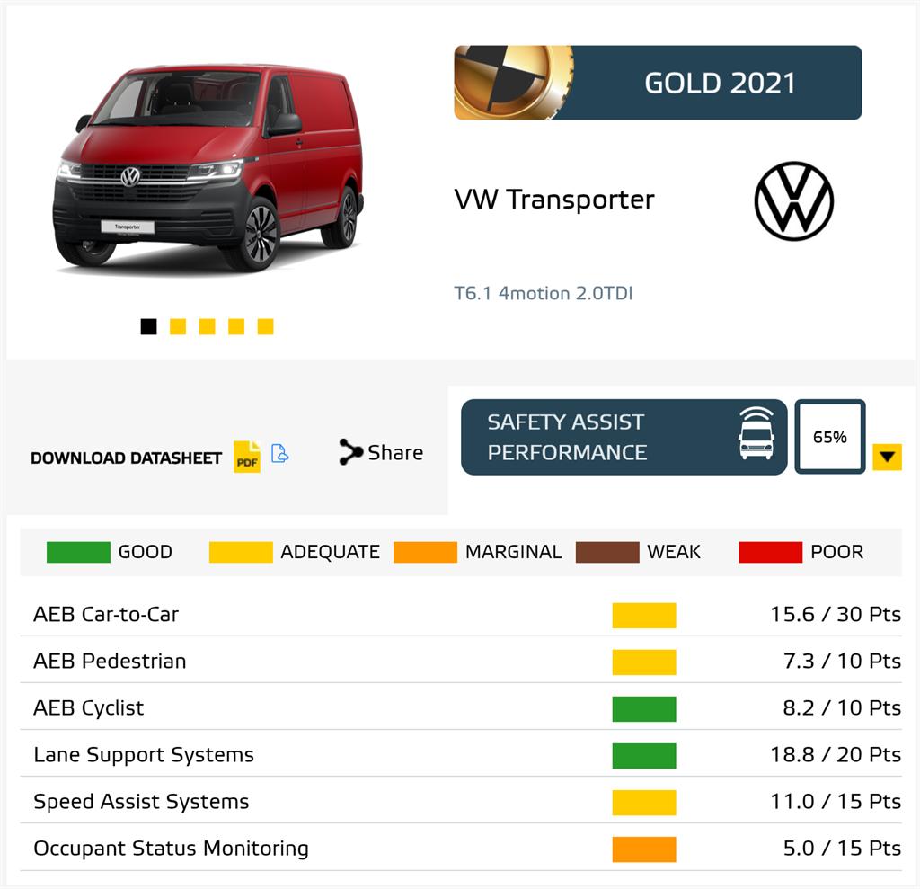 福斯商旅T6.1車系在Euro NCAP安全輔助系統測試獲得65分的成績,拿下輕型商用車安全評價金獎。