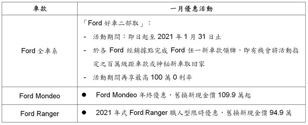 2021年1月Ford全車系優惠活動