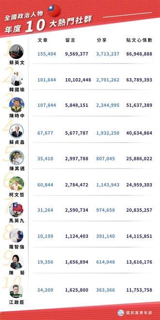 獨》國民黨分析去年全國政治人物臉書粉專12強 綠領先藍