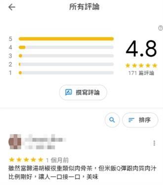富王鴨肉店Google評論重回4.8顆星 網驚:毛又長齊了?