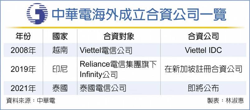 中華電海外成立合資公司一覽