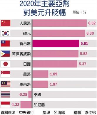 央行逐步上調台幣防線 升破28元成定局