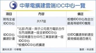 中華電IDC大投資 今年將砸百億