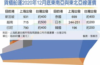 东北亚线货柜 元月涨1.5倍