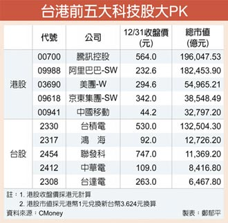 資金湧 台港科技股大PK