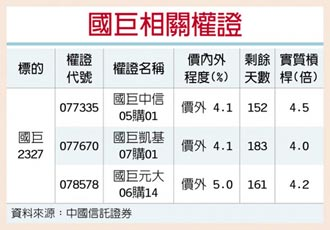 權證星光大道-中國信託證券 國巨利多 MLCC需求增溫