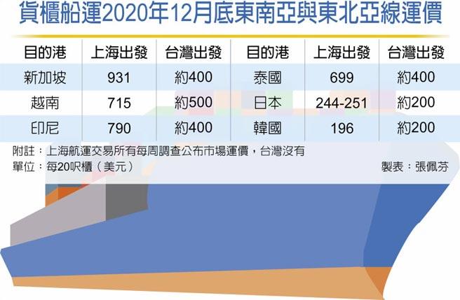 貨櫃船運2020年12月底東南亞與東北亞線運價
