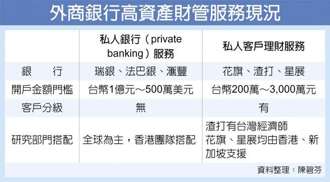 外商銀行高資產財管服務現況