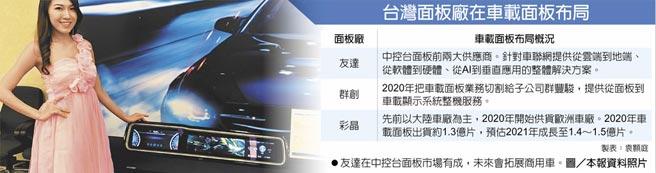 台灣面板廠在車載面板布局