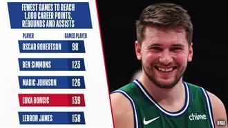 NBA》獨行俠東契奇創里程碑 成為史上第四人