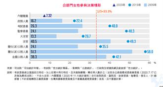 越改組越少 這4人異動讓女性閣員比例少了4個百分點