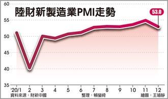 陸財新製造業PMI 上月降至53