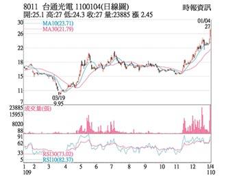 台通 擁5G基建股價創高