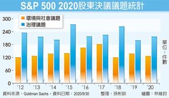 2021年ESG投資 三大亮點