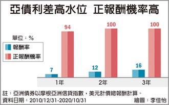 新興亞債 長線正報酬機率逾九成