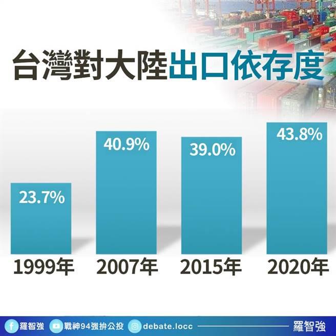 台灣對陸貿易創新高。(圖/翻攝自 羅智強臉書)