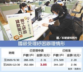 國銀拚紓困 申請突破3兆