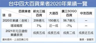 台中百貨業 去年締700億業績