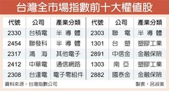 台灣全市場、半導體指數 發布