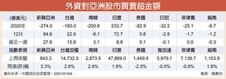 強吸金 台韓印度股市飆新高