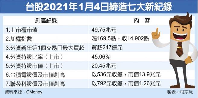 台股2021年1月4日締造七大新紀錄